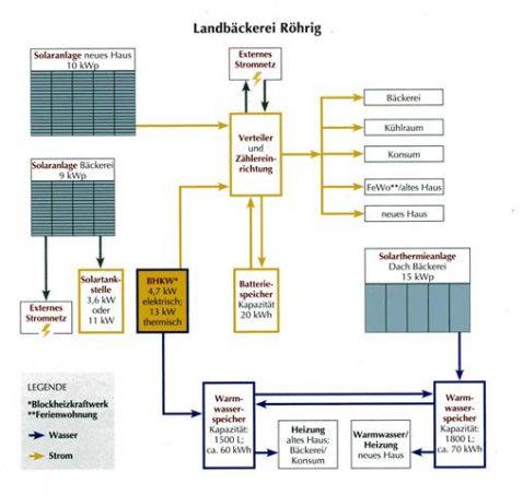 Eine Grafik, welche die Energieversorgung der Bäckerei zeigt